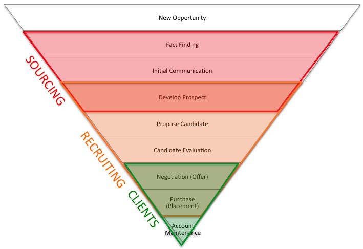 Use The Sales Funnel For Recruiting To Turn Prospects Into