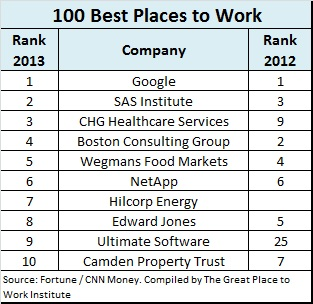 Best-Places-to-Work-2013-top-10