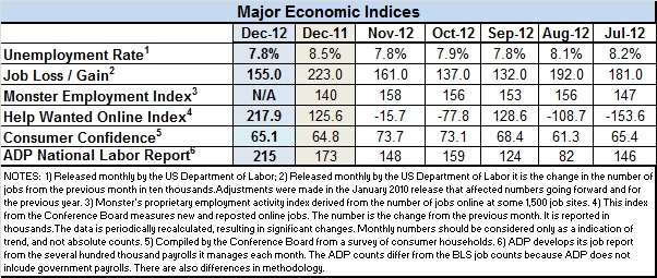 Econ-Indices-Dec-2012