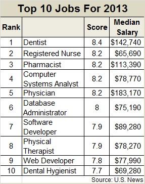 top-10-jobs