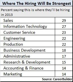 where-hiring-strongest-2013