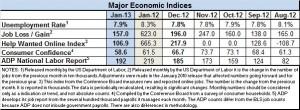 Econ indices 1.2013