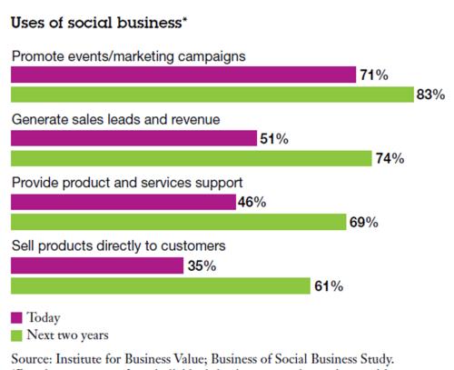 uses-of-social-business-ibm