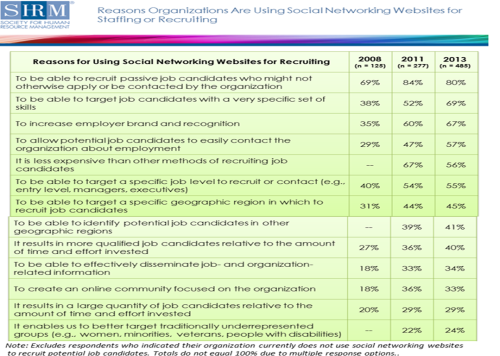 social-networking-websites-and-recruiting-selection-shrm-2013