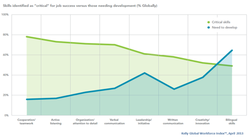 1kelly-global-workforce-index-april-2013-critical-skills