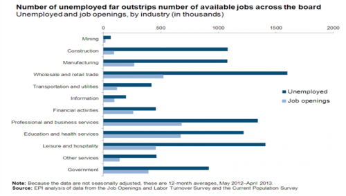 unemployed-far-outstrips-available-jobs-june-2013