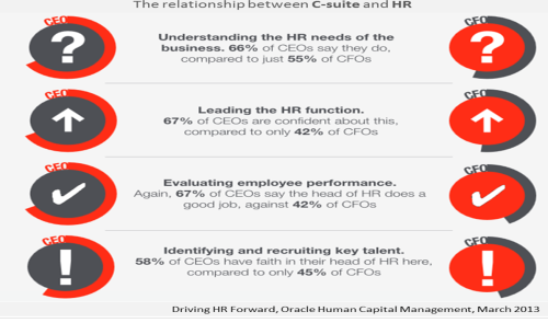 oracle-driving-hr-forward-infographic-march-2013