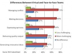 Virtual teams differences in challenges