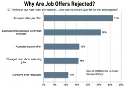 Why offers rejected - MRI 2014