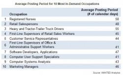 Average posting time 8.2014