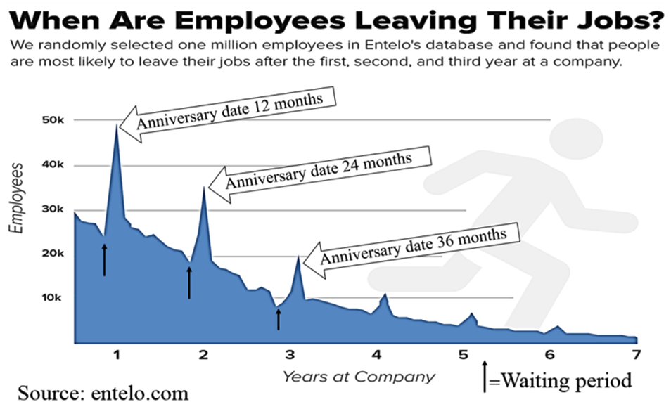 when employees leave
